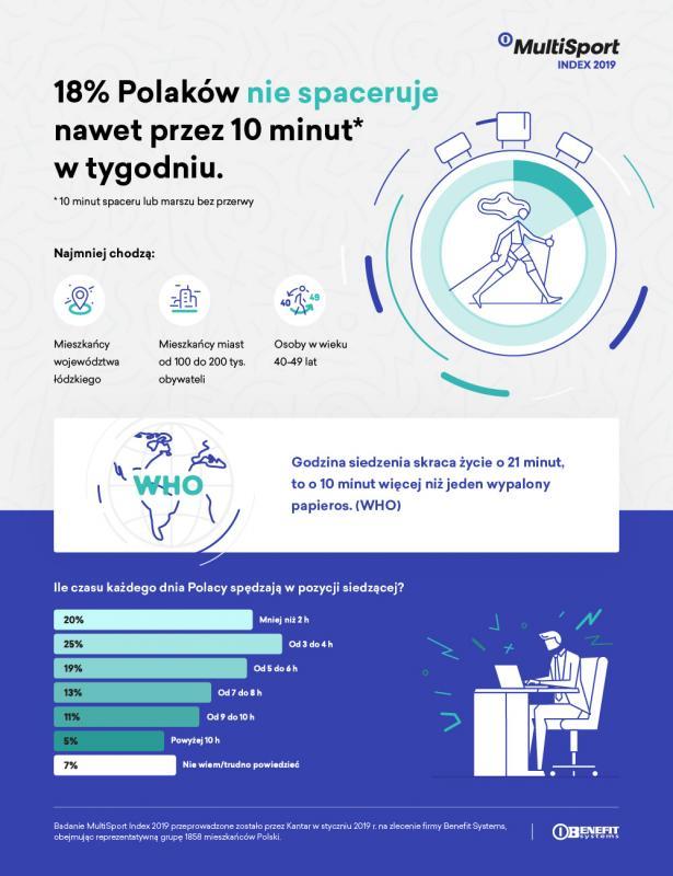 Uwaga! 18 proc. Polaków spaceruje mniej niż 10 minut wtygodniu
